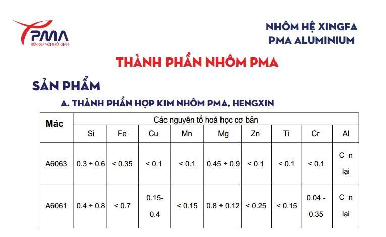 thanh-phan-cua-nhom-pma